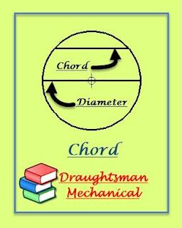 chord-kya-hai