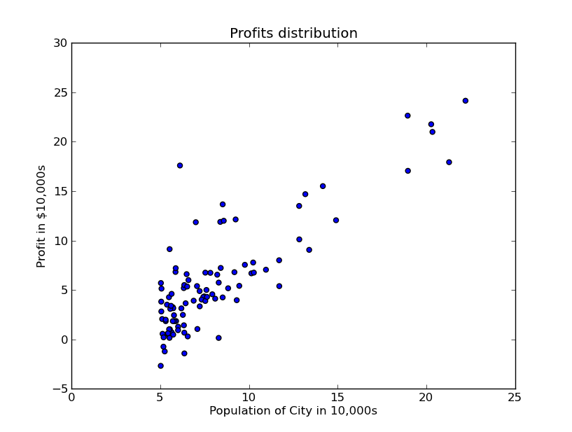 Machine Learning with Python - Linear Regression