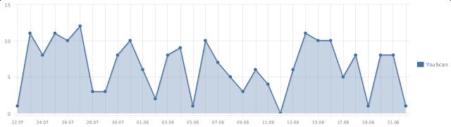 Еще одно важное обновление Августа - новые графики YouScan!