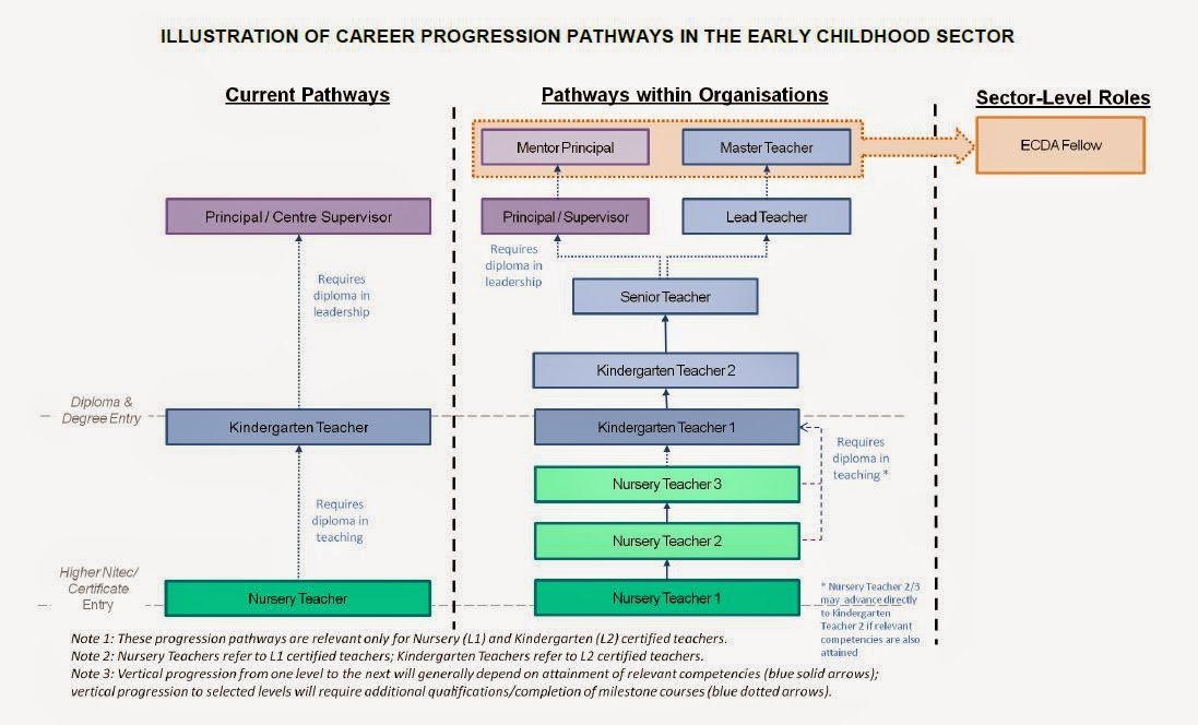 Career Paper ( Preschool Teacher)