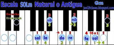 SOLm en piano o teclado, digitación Gm