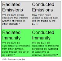 Four quadrants of EMC/ESD testing