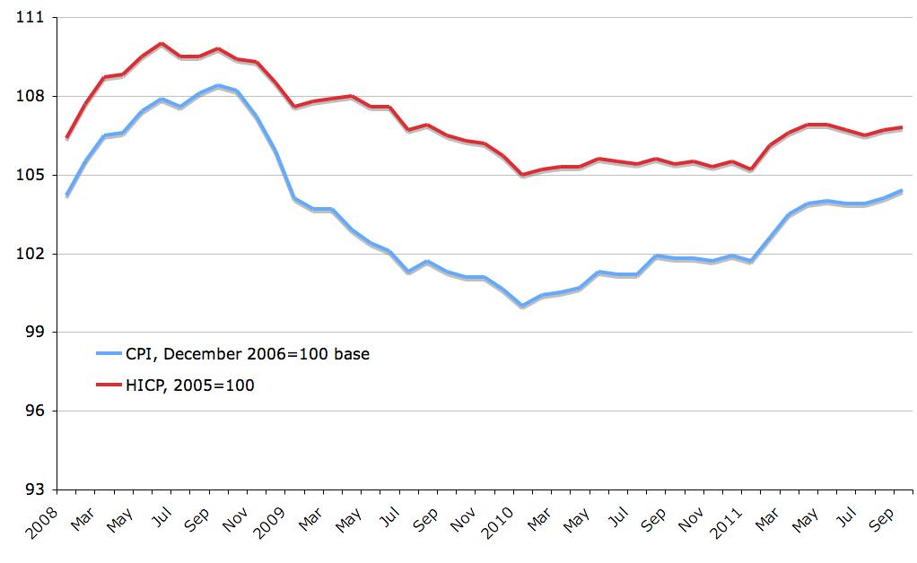 True Economics: 13/10/2011: CPI for Ireland: September 2011