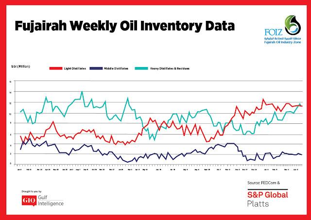 Chart Attribute: Fujairah Weekly Oil Inventory Data (Jan 9, 2017 - Apr. 15, 2019) / Source: The Gulf Intelligence