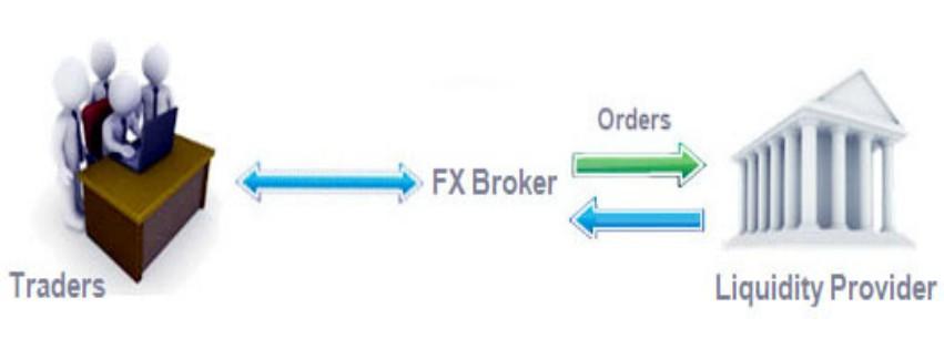 What is a forex ecn broker