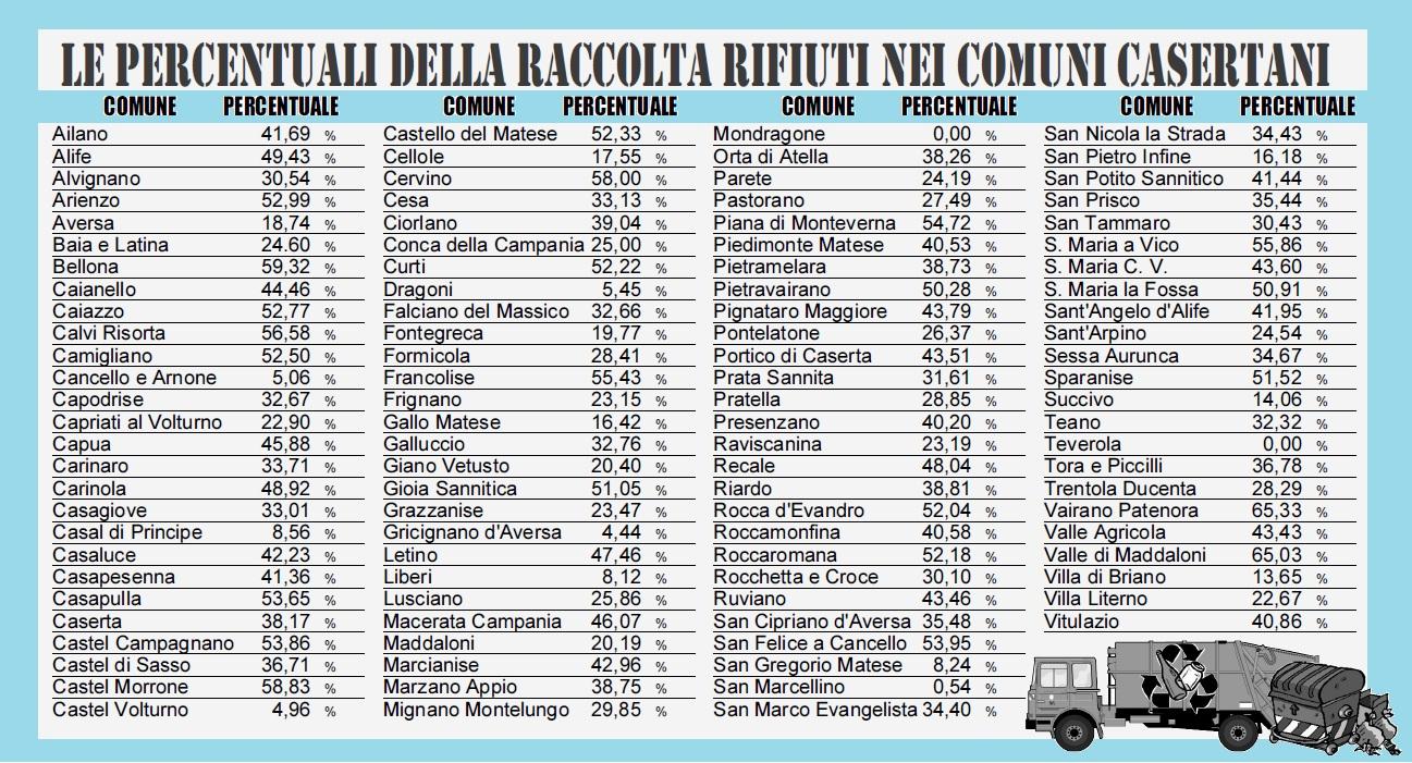 Smaltimento Rifiuti Sessa Aurunca tassa sui rifiuti. tariffe differenziate in provincia di