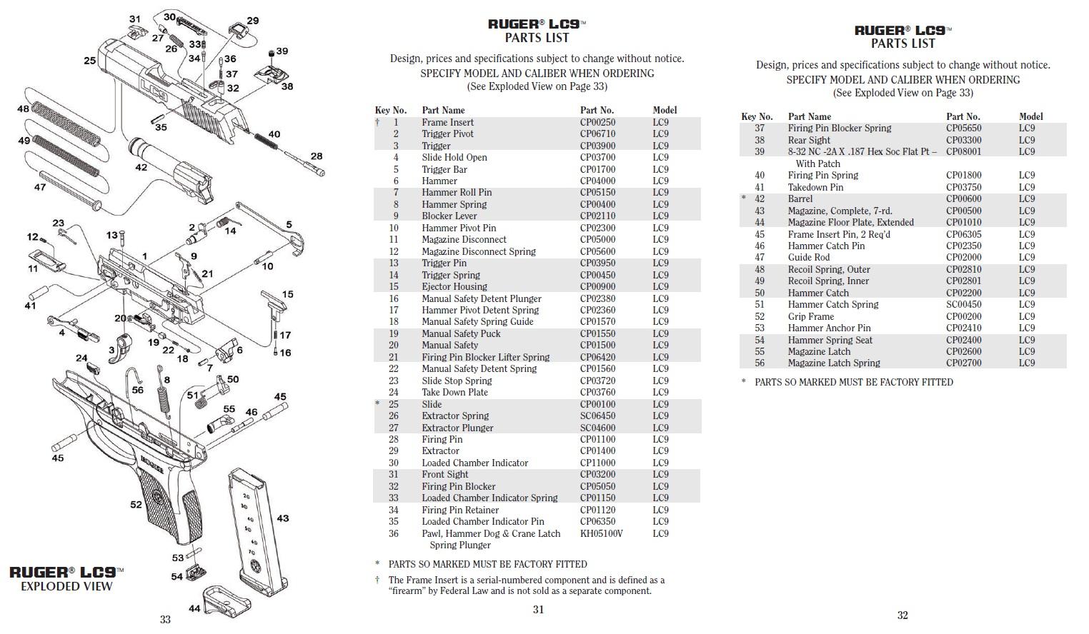 Kel Tec P11 Parts Diagram Asp Net Mvc Architecture 380 Wiring And Fuse Box