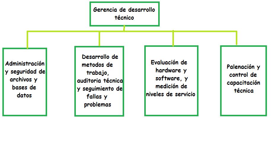 organigrama de una direcci u00d3n inform u00c1tica