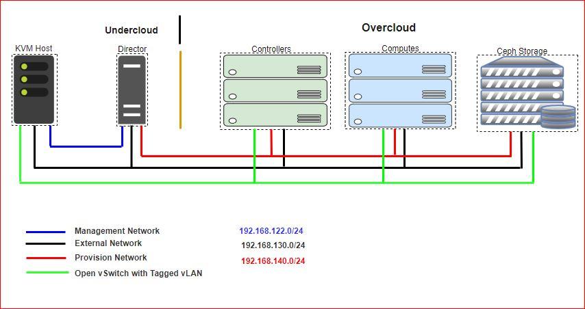 RHOSP] Red Hat Openstack 11 Deployment on Nested KVM