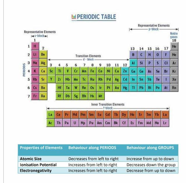 basic knowledge of chemistry pdf