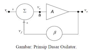 Gambar : Prinsip Dasar Osilator