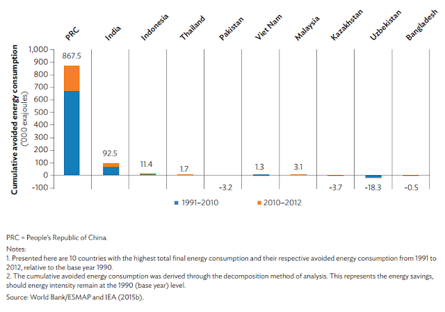 Figure 3: Cumulative Avoided Energy Consumption of Top 10 Energy Consumers, 1991–2012 ('000 exajoules)