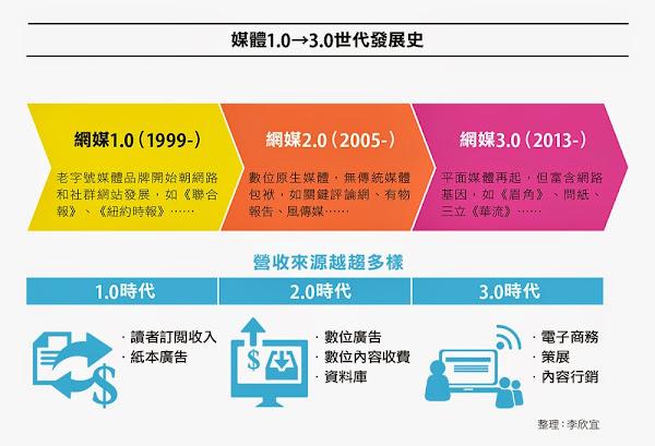 媒體1.0到3.0世代發展史