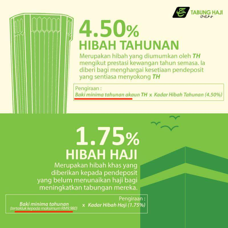 Jumlah Dividen Dan Bonus Tabung Haji 2019 2020 Hibah