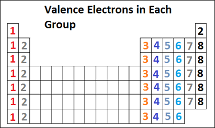 Myrank periodic trends in properties of elements the valency of all the elements in a group is same as the electrons in outer shell for elements of a group is same as shown below urtaz Image collections