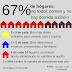 Hambre venezolana: 67% de hogares no todos comen y no hay comida a diario