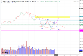 IHSG breakout atau membentuk pattern falling wedge?