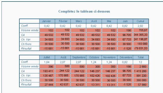 Contrôle de gestion 2 : Contrôle de gestion et tableau de bord Examen - Ista Ofppt