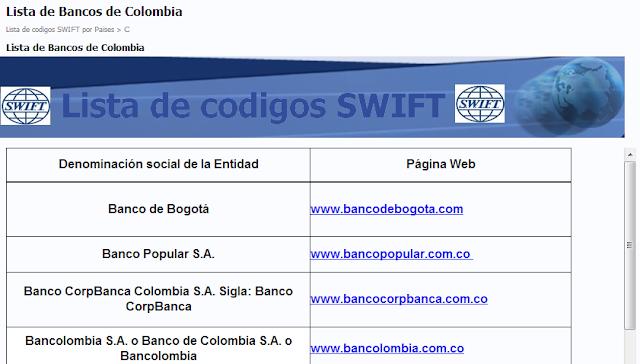 Lista De Codigos Swift Para Transferencias Bancarias Bic Swift