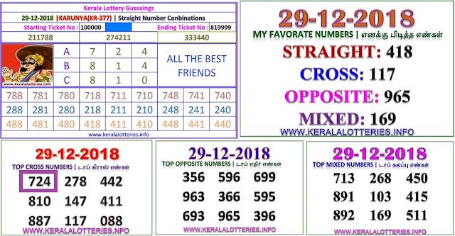 KARUNYA KR-377 Kerala lottery abc guessing by keralalotteries.info