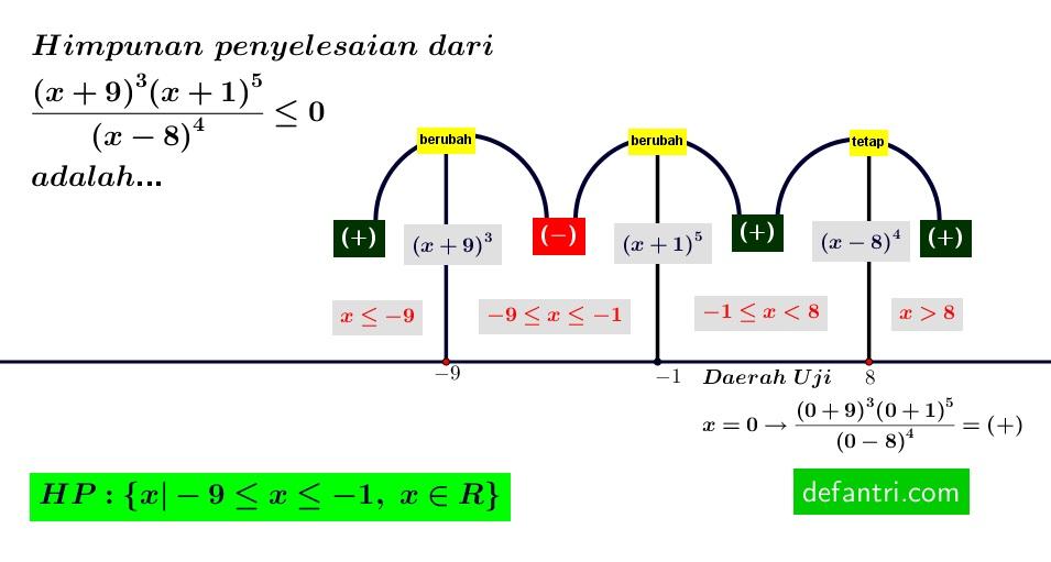 Belajar Matematika Dasar Pertidaksamaan Dengan Mudah