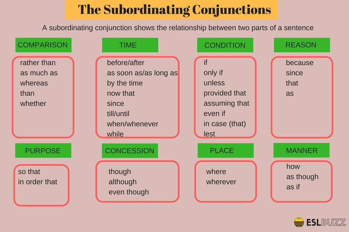 Click On Subordinating Conjunctions