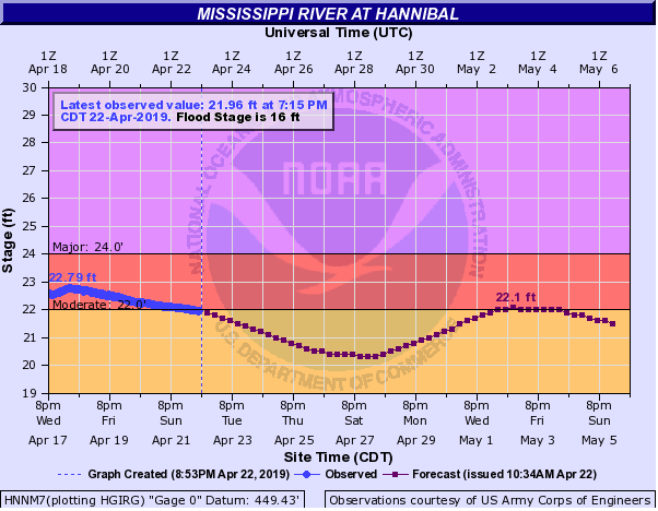 Towns and Nature: Hannibal, MO: Flood of 2019: BNSF is close