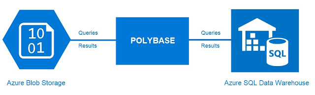 Azure SQL Data Warehose and PolyBase