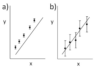 An illustration showing the difference between precise but inaccurate data ad accurate but imprecise data.