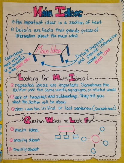 Buzzing with Ms B Expository Text Main Ideas Anchor Chart  our