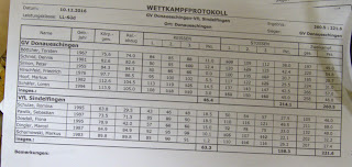 Endergebnis des Wettkampfs GV Donaueschingen gegen VfL Sindelfingen