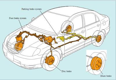 Agar kecepatan kendaraan yang sedang berjalan dapat dikurangi Garis Besar Sistem Rem