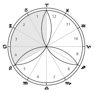 The Zodiac divided by 3 Vesica Piscis, dividing the Zodiac into 3 segments of 4 signs each.