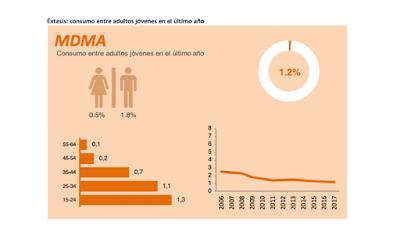 MDMA-consumo-último-año