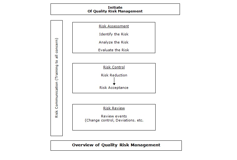 SOP for Quality Risk Management : Pharmaceutical Guidelines