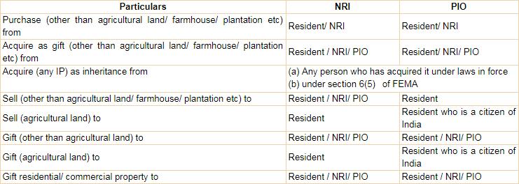 nri /pio acquire immovable property in India