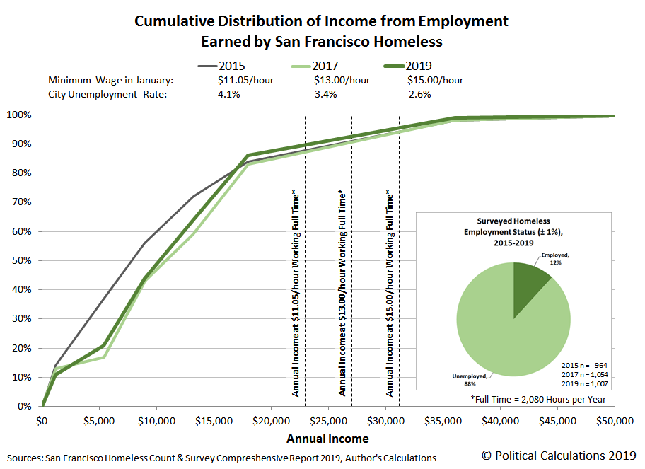 Cumulative Distribution of Income from Employment Earned by San Francisco Homeless, 2015, 2017, 2019