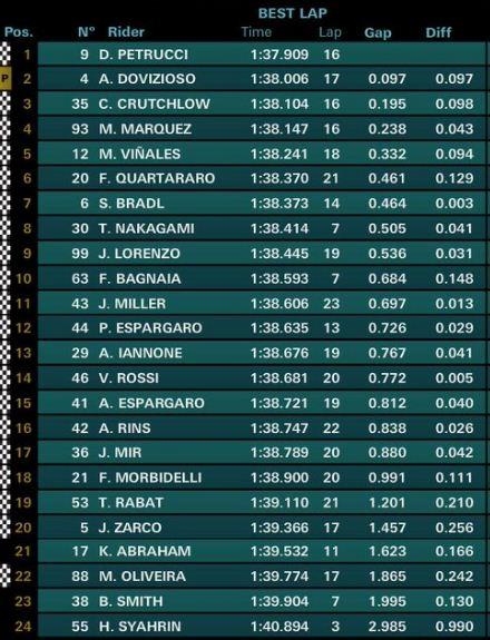 Hasil FP2 MotoGP Jerez Spanyol