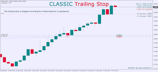 Pips Trailing Stop