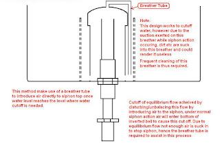 greenaquaponics siphon bell