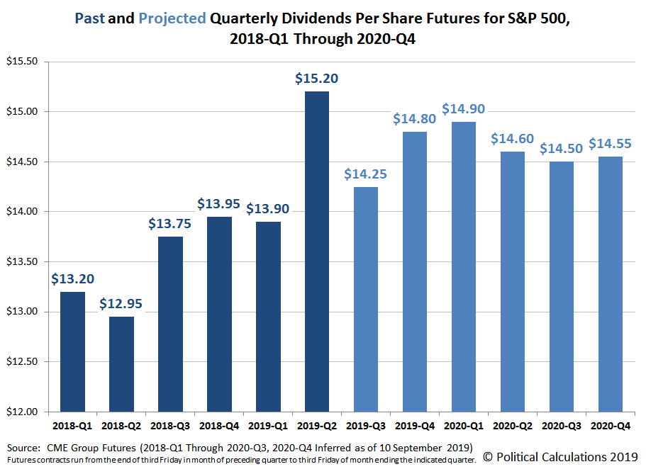 Past and Projected S&P 500 Quarterly Dividends Per Share Futures, 2018-Q1 Through 2020-Q4