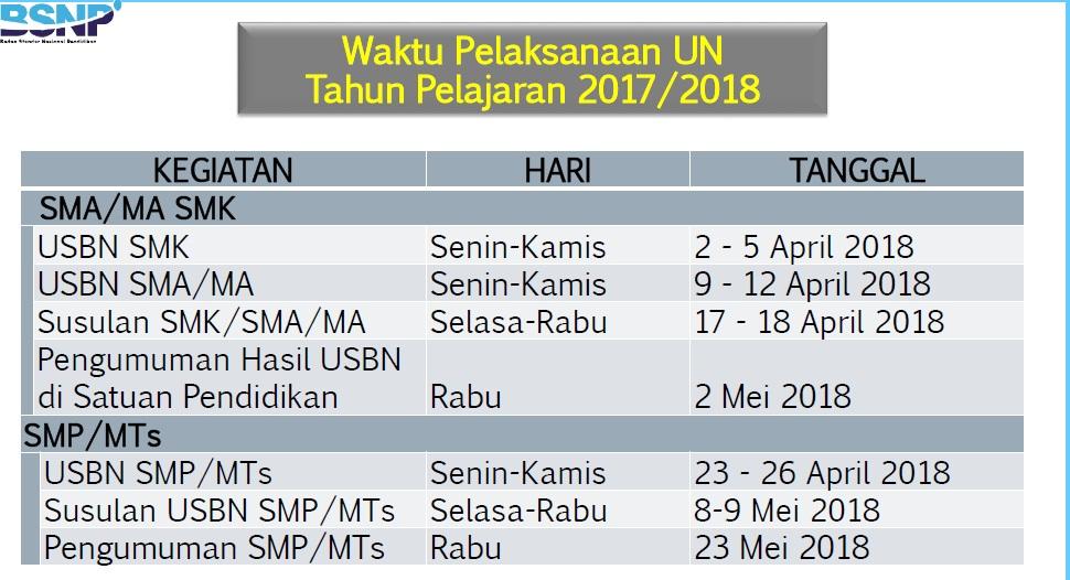 Prosedur Operasional Standar Ujian Nasional 2018 Info Pendidikan Indonesia