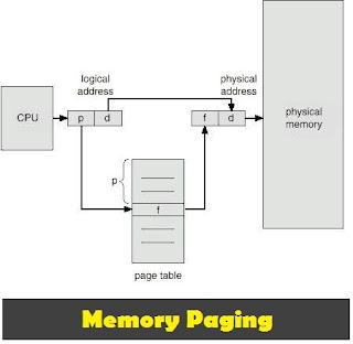 pengertian memory paging