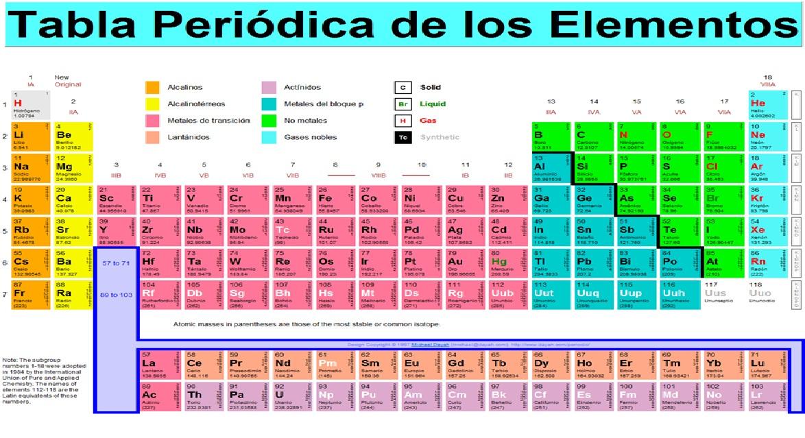 Tabla periodica clasificacion de metales image collections en la tabla periodica los metales se ubican images periodic table tabla periodica clasificacion de metales urtaz Images