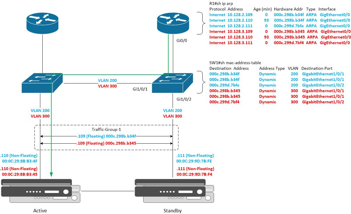 Devious Networks: BIG-IP MAC Masquerade