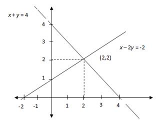 Memecahkan Linear Persamaan dalam Satu Langkah