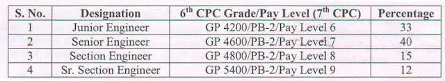 7thCPC-grade-pay
