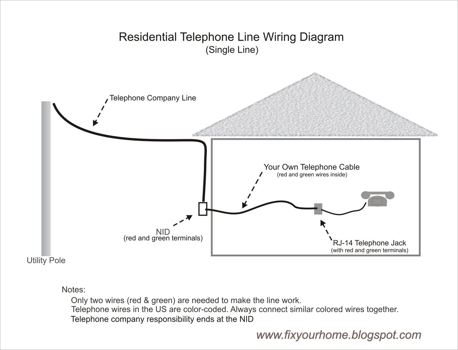 telephone phone line wiring diagram fix your home: how to wire your own telephone line