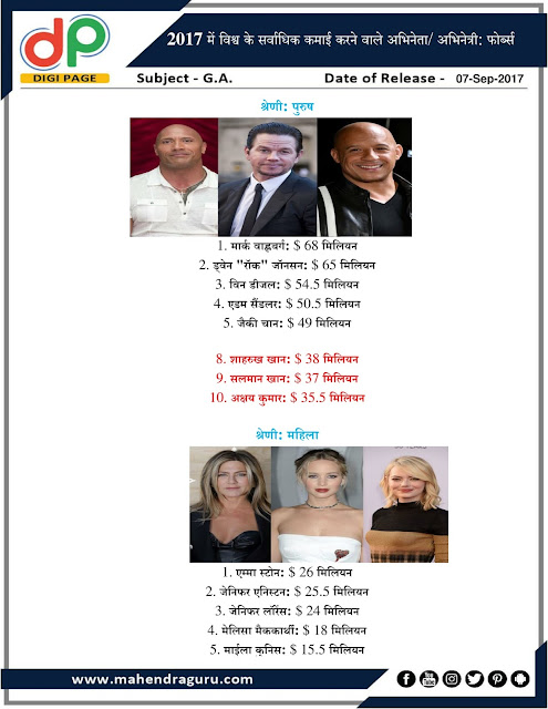 DP | World's Highest Paid Actors In 2017: Forbes | 07 - Sep - 2017