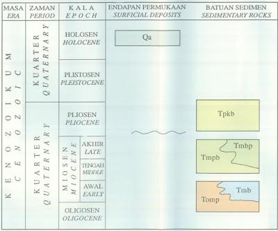 Satuan Peta Geologi Lembar Samarinda, Kalimantan